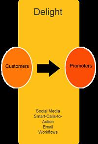 Delight step in Inbound Marketing