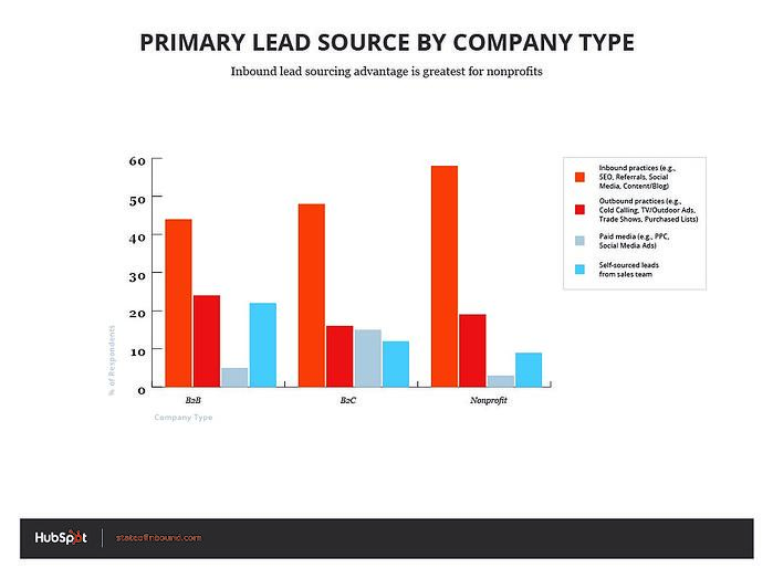 HubSpot_graphic_LeadSource_companyType