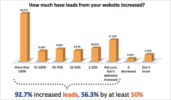 HubSpot_Increased_Leads_92percent