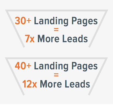HubSPot_Landing_pages_more_leads