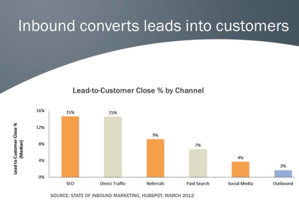 inbound converts leads