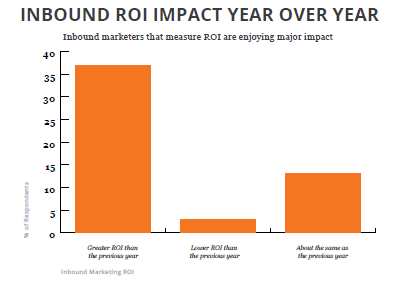 Inbound_ROI_Impact_Year_Over_Year
