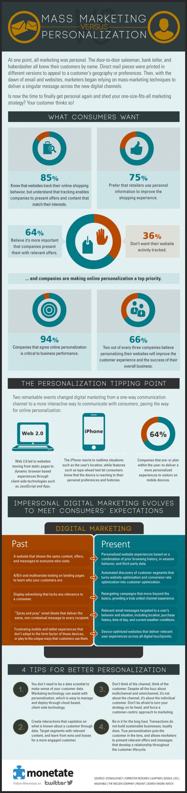 Personalization of internet marketing