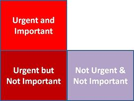 3 Quadrants of the Tyranny Chart