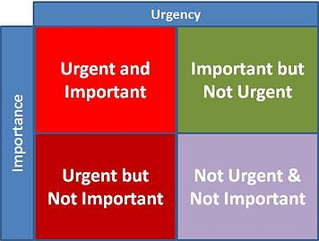Tyranny of the Urgent for Lead Generation Techniques