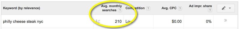 new google keyword avg searches