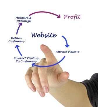 website cycle