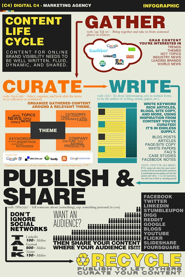 Content Life Cycle Infographic resized 600