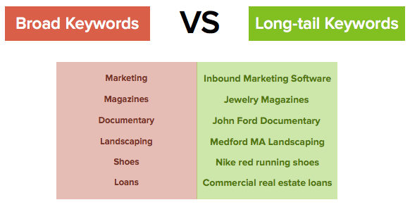 how to add keywords to a website