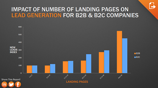 the best landing pages