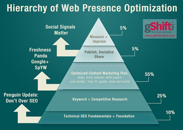 web presence optimization vs SEO services