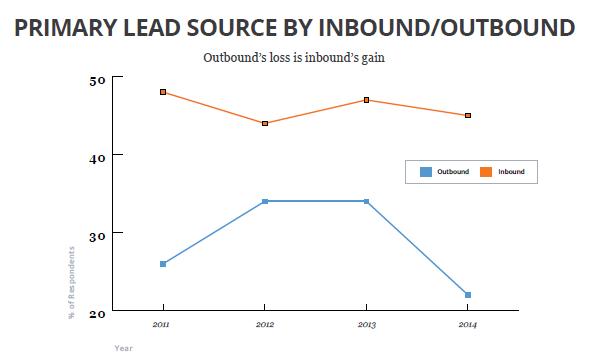 Inbound_graph